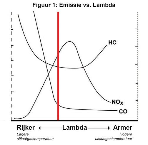 Emissie vs Lambda