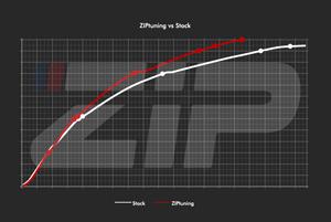 Acceleratie ZIPtuning